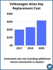 Volkswagen Atlas key replacement cost - estimate only