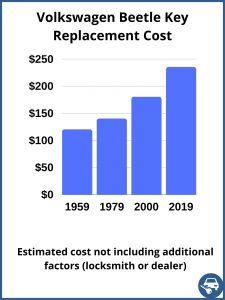 Volkswagen Beetle key replacement cost - estimate only