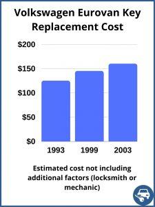 Volkswagen EuroVan key replacement cost - estimate only