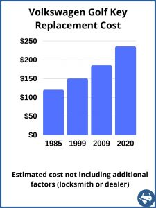Volkswagen Golf key replacement cost - estimate only