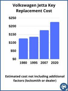 Volkswagen Jetta key replacement cost - estimate only