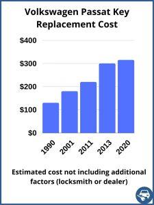 Volkswagen Passat key replacement cost - estimate only