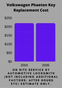 Volkswagen Phaeton Key Replacement Cost