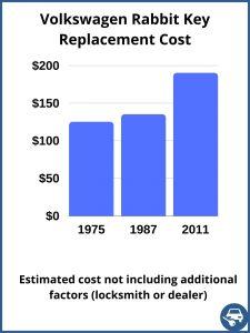 Volkswagen Rabbit key replacement cost - estimate only