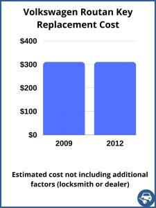 Volkswagen Routan key replacement cost - estimate only