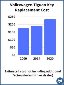 Volkswagen Tiguan key replacement cost - estimate only