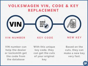 Volkswagen key replacement by VIN number explained