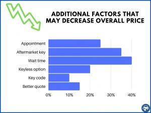 Factors that decrease the price