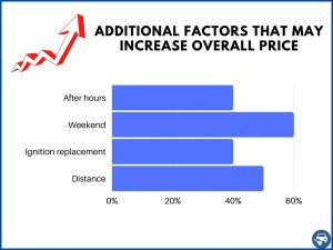 Factors that increase the price