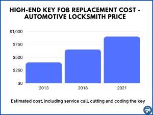 High end car keys estimate - Automotive locksmith