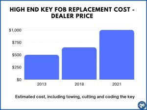 High end car keys estimate - Dealer