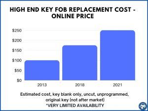High end car keys estimate - Online