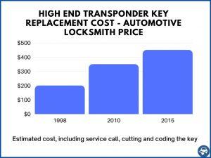 High end transponder car keys estimate - Locksmith