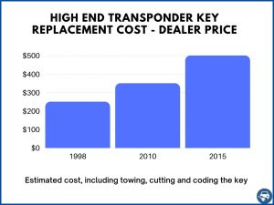 High end transponder car keys estimate - Dealer