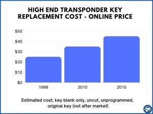 High end transponder car keys estimate - Online