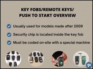 Remote car key fobs