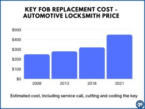 Remote key fob replacement estimated cost - Automotive locksmith