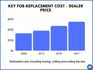 Remote key fob replacement estimated cost - Dealership