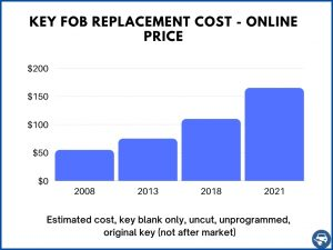 Key fob replacement estimated cost online (uncut or coded)