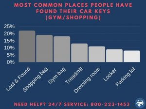 Most common places people found their keys - Gym/shopping