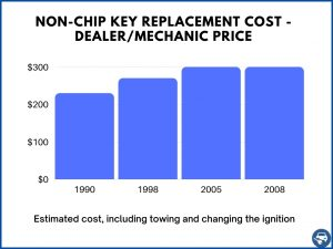 Non-Transponder key replacement estimated cost - Dealer