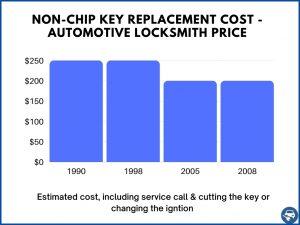 Non-Transponder key replacement estimated cost - Automotive locksmith