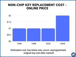 Non chip key replacement cost - online