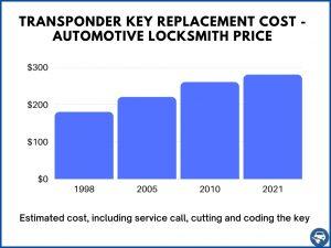 Transponder key replacement estimated cost - Automotive locksmith