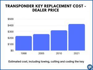 Transponder key estimate cost - Dealer